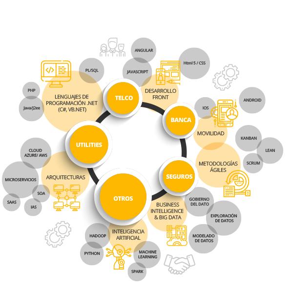 sectores_tecnologias_ibertech